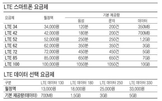 SK텔레콤, 4G LTE 요금제 출시로 요금인상 효과 기대