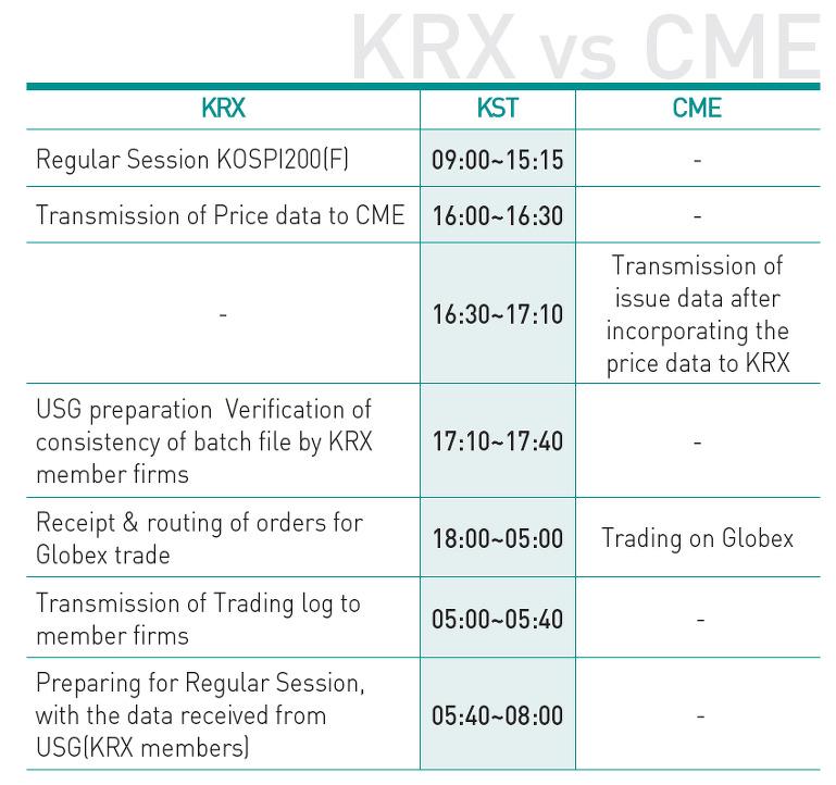 KRX - Kospi 200 Futures on CME Globex Summary