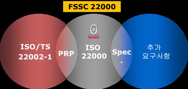 GFSI 규격(FSSC22000, BRC Food, IFS Food)과 ISO22000과의